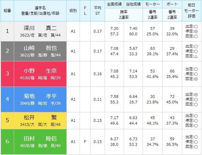 徳山SG第28回グランドチャンピオン2日目9Rの出走表