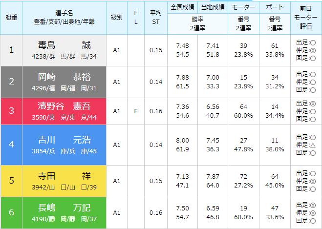 徳山SG第28回グランドチャンピオン2日目10Rの出走表