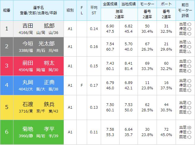 徳山SG第28回グランドチャンピオン2日目4Rの出走表