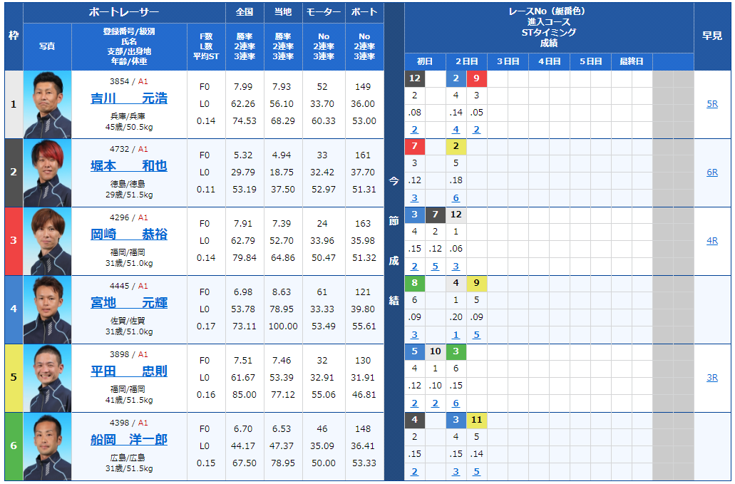 G1福岡チャンピオンカップ3日目10Rの出走表