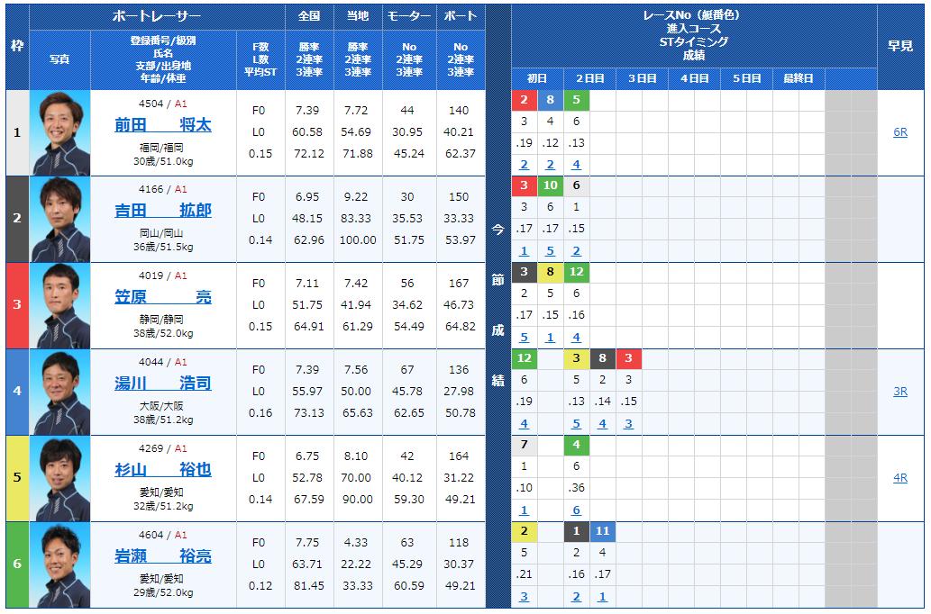 G1福岡チャンピオンカップ3日目11Rの出走表