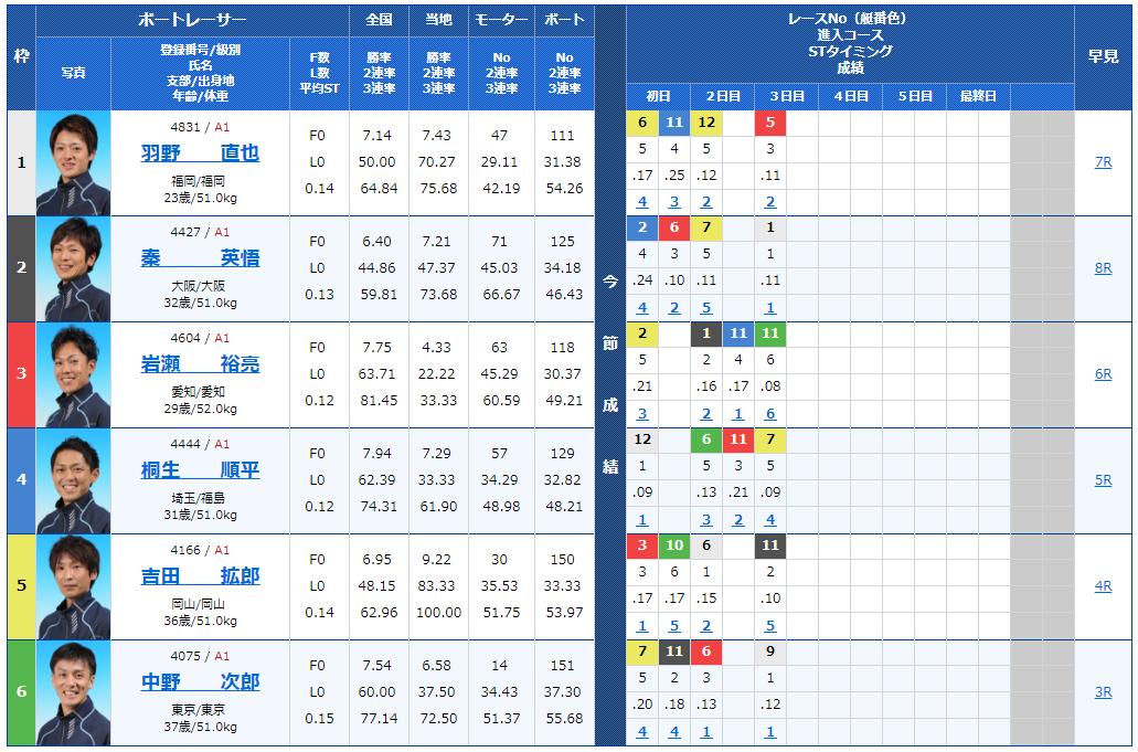 G1福岡チャンピオンカップ4日目12Rの出走表