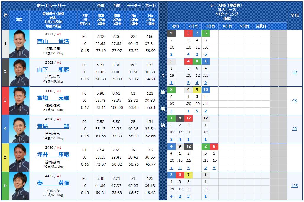 G1福岡チャンピオンカップ4日目8Rの出走表