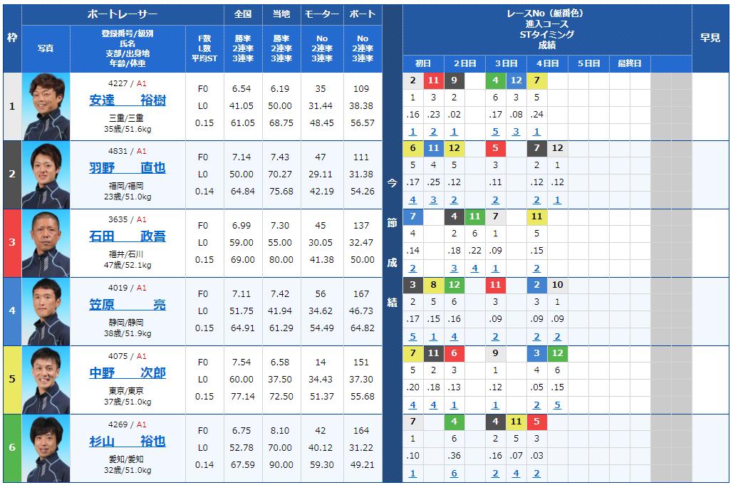 G1福岡チャンピオンカップ5日目10Rの出走表