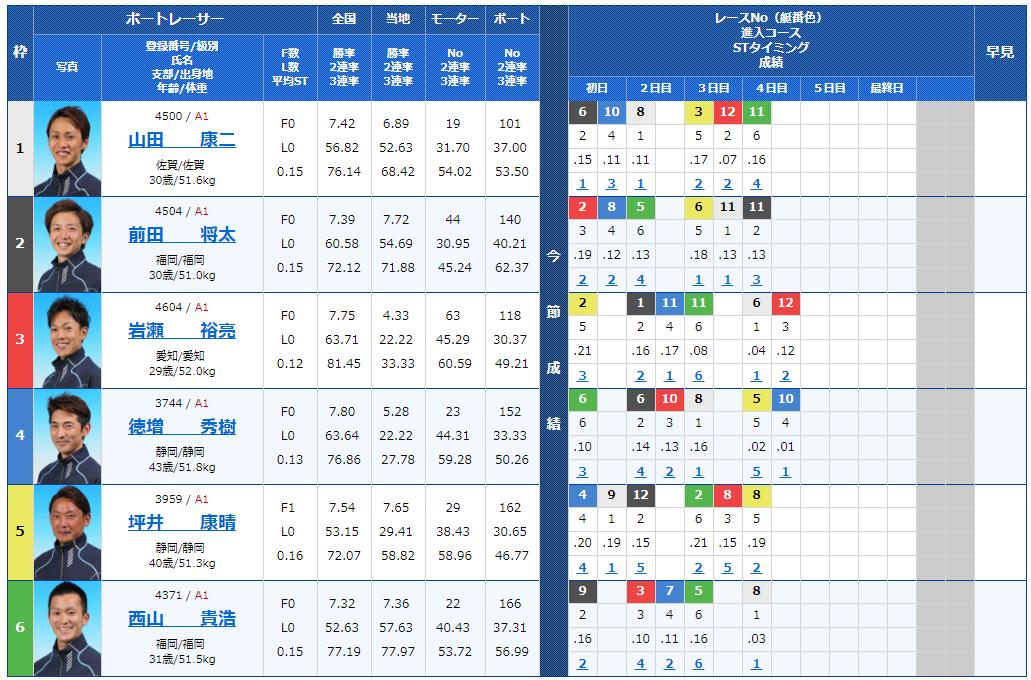 G1福岡チャンピオンカップ5日目11Rの出走表