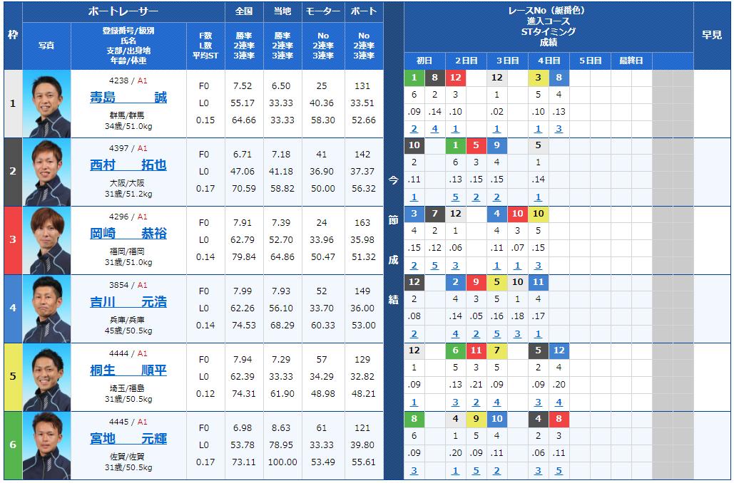 G1福岡チャンピオンカップ6日目12Rの出走表