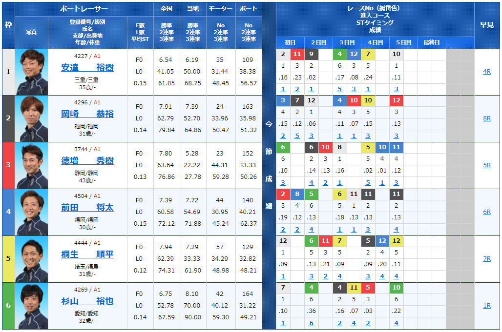 G1福岡チャンピオンカップ最終日11Rの出走表