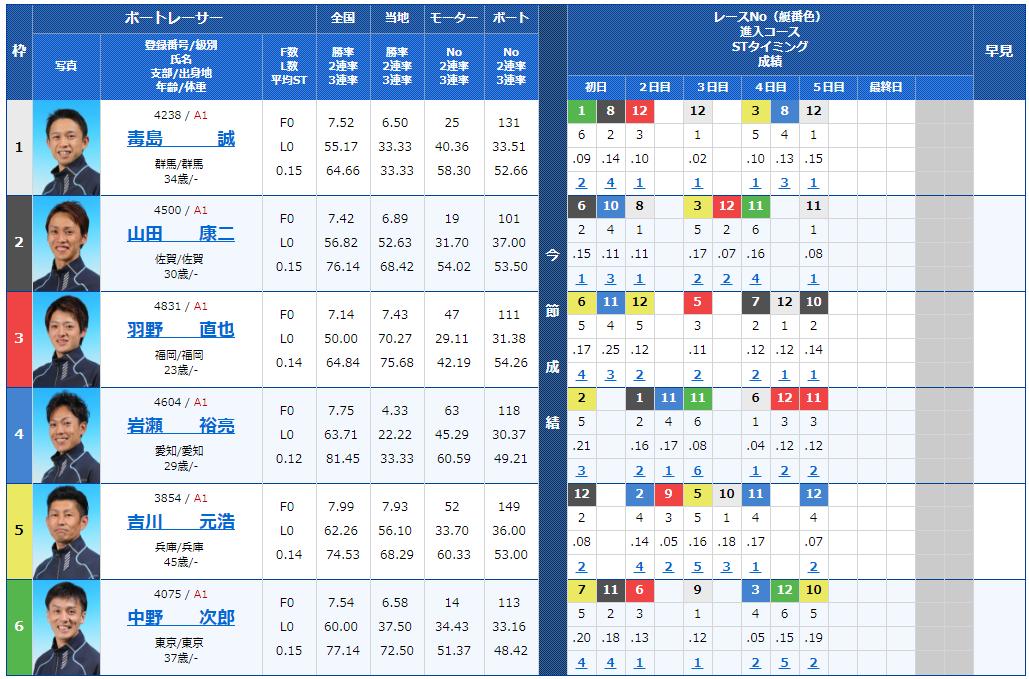 G1福岡チャンピオンカップ最終日12Rの出走表