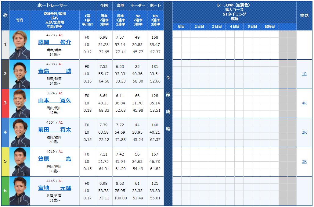 G1福岡チャンピオンカップ初日8Rの出走表