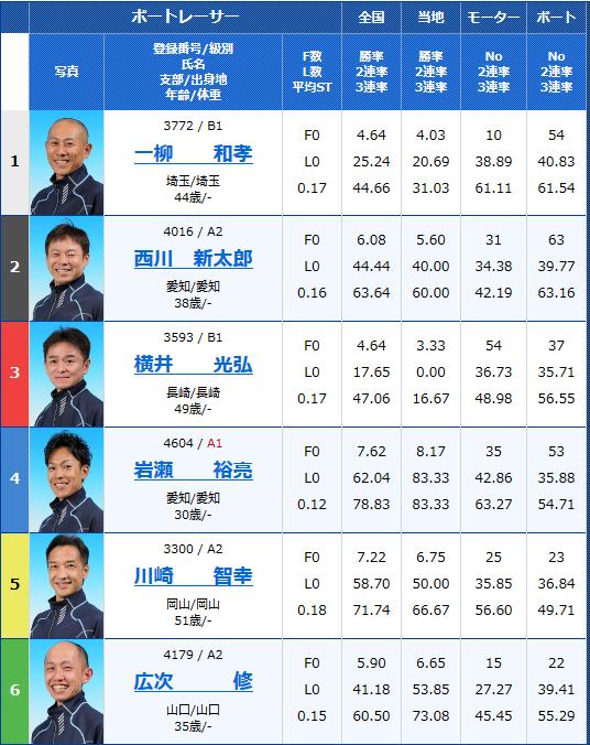 浜名湖G3 SUZUKIスピードカップ初日5Rの出走表