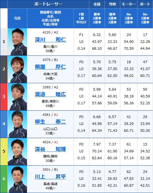 浜名湖G3 SUZUKIスピードカップ初日8Rの出走表