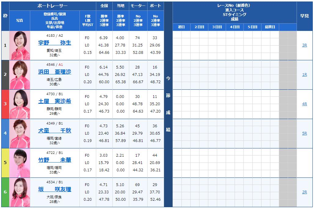 第51回サンケイスポーツ杯・ヴィーナスシリーズ第4戦初日の10R出走表