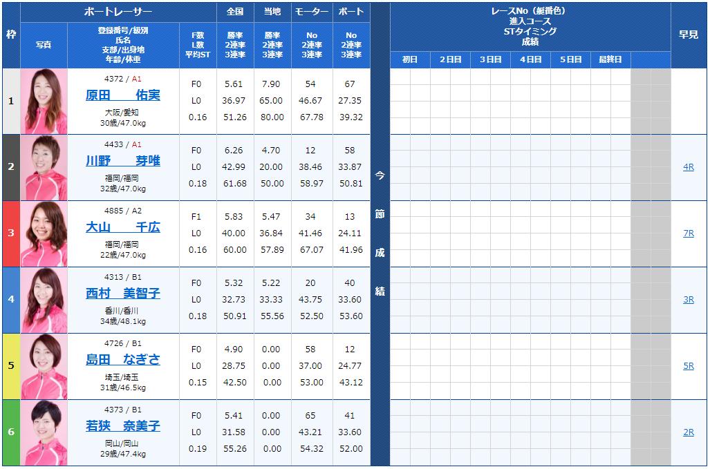 第51回サンケイスポーツ杯・ヴィーナスシリーズ第4戦初日の11R出走表