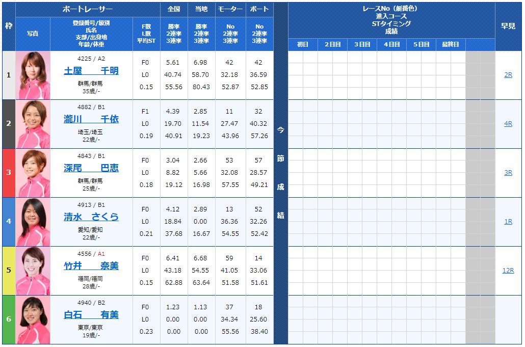 第51回サンケイスポーツ杯・ヴィーナスシリーズ第4戦初日の8R出走表