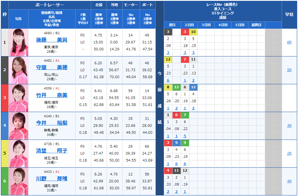 桐生サンケイスポーツ杯ヴィーナスシリーズ第4戦3日目10Rの出走表