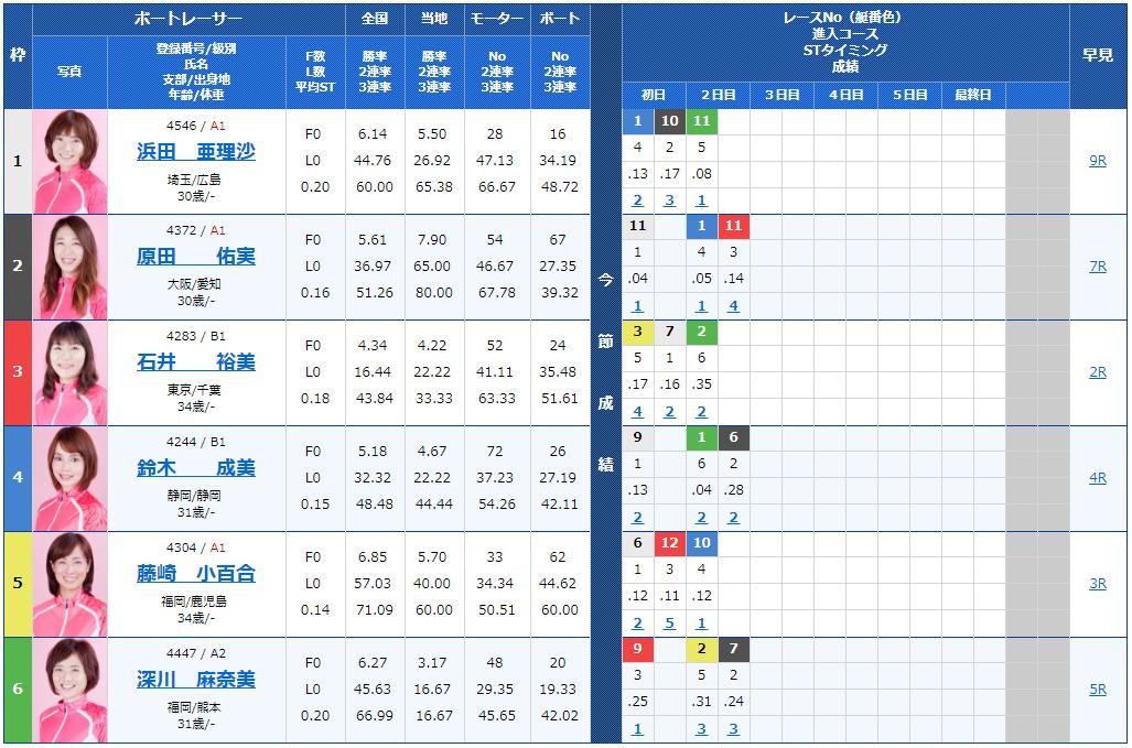 桐生サンケイスポーツ杯ヴィーナスシリーズ第4戦3日目12Rの出走表