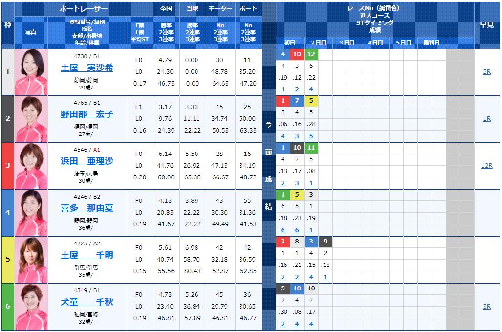 桐生サンケイスポーツ杯ヴィーナスシリーズ第4戦3日目9Rの出走表