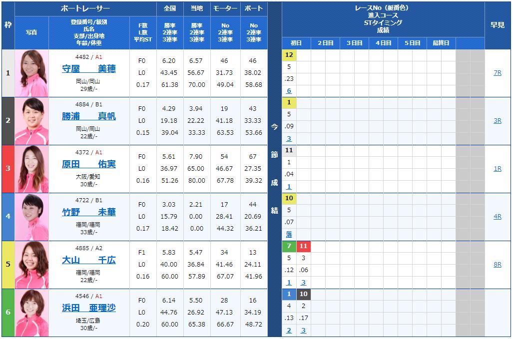サンケイスポーツ杯ヴィーナスシリーズ第4戦2日目11Rの出走表