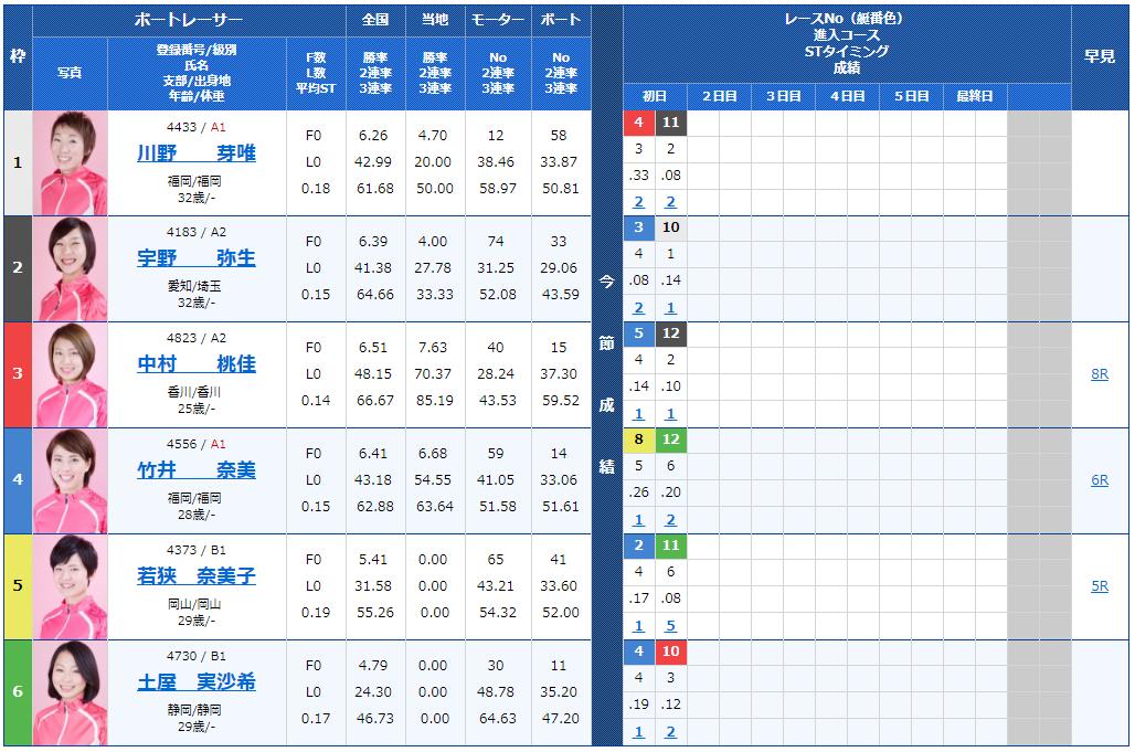 サンケイスポーツ杯ヴィーナスシリーズ第4戦2日目12Rの出走表