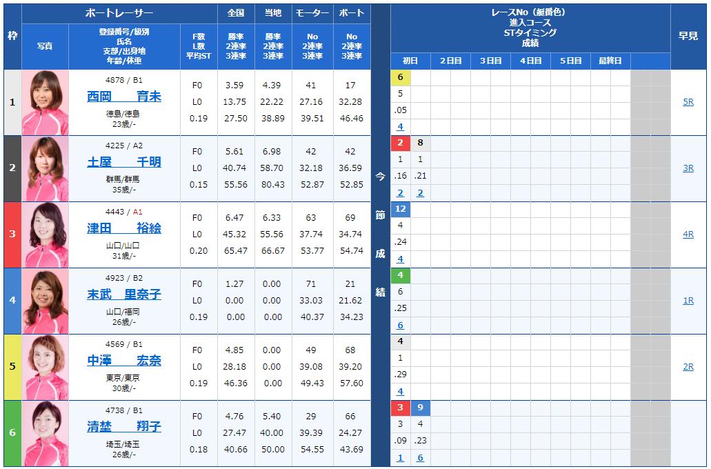 サンケイスポーツ杯ヴィーナスシリーズ第4戦2日目9Rの出走表
