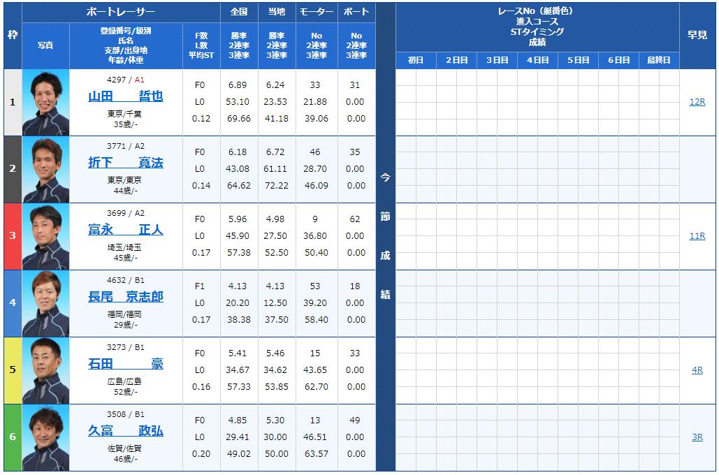 九州スポーツ杯初日8Rの出走表
