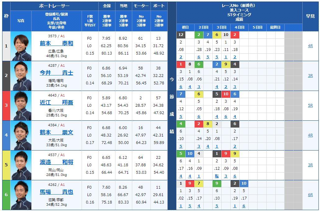 丸亀ナイターG1 京極賞5日目12Rの出走表