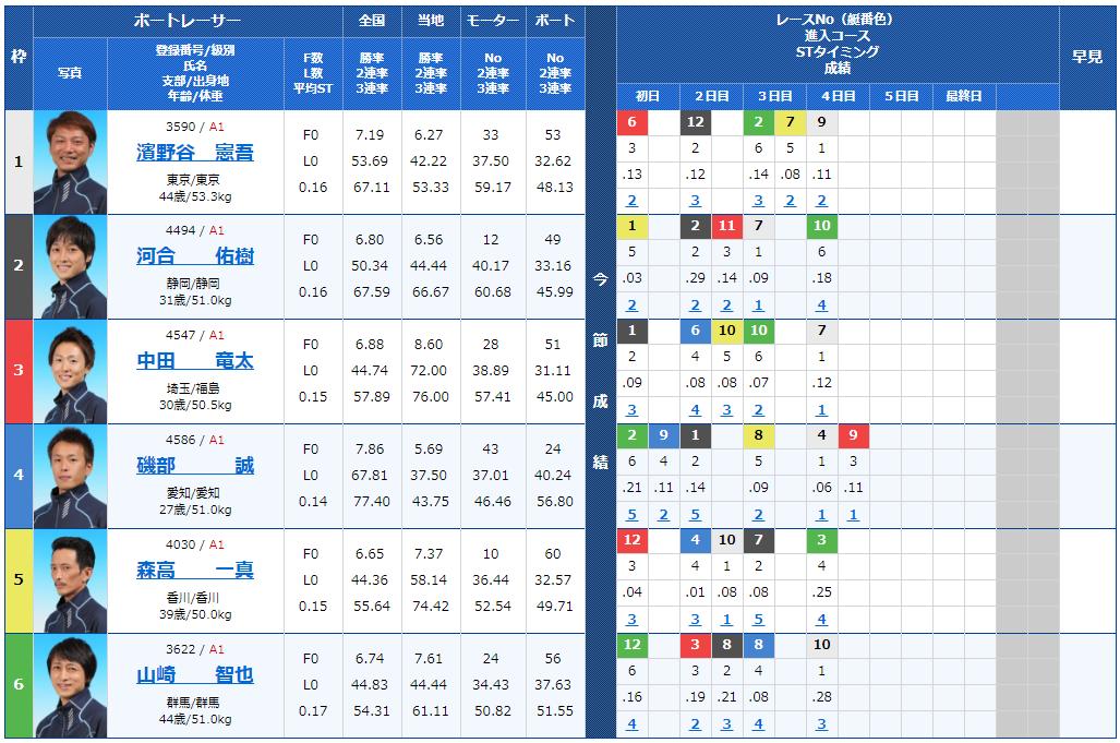 丸亀ナイターG1 京極賞5日目9Rの出走表