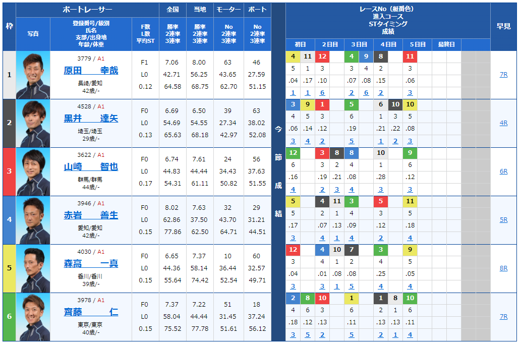 丸亀ナイターG1 京極賞6日目11Rの出走表