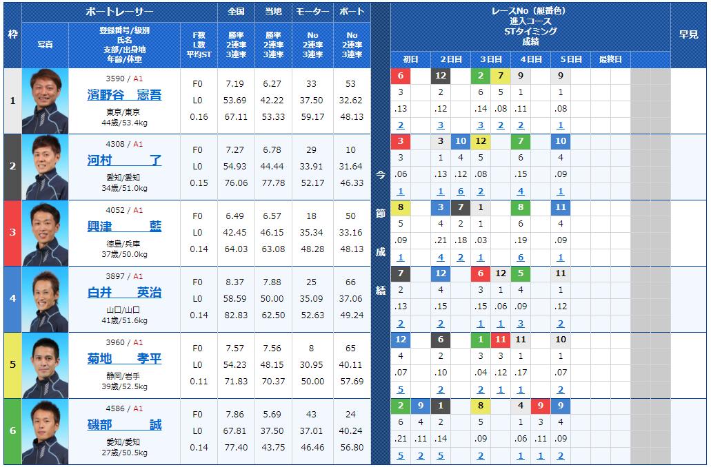 丸亀ナイターG1 京極賞6日目12Rの出走表
