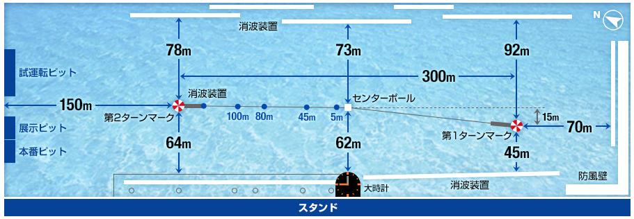 三国競艇場の大きさや特徴