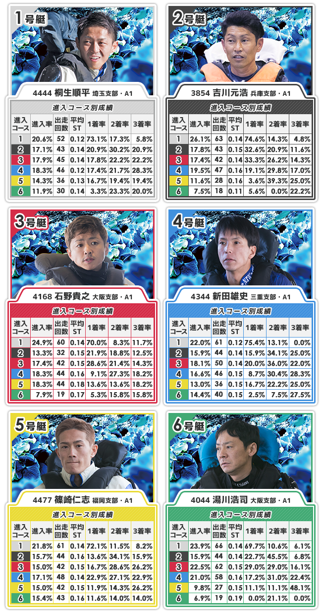 G1福岡チャンピオンカップ初日12Rチャンピオンドリームの出走表