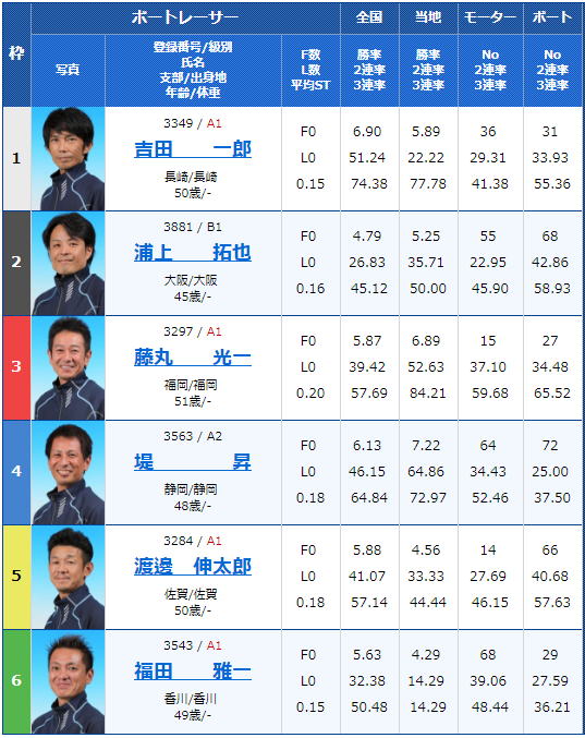G3住之江王冠競走初日11Rの出走表