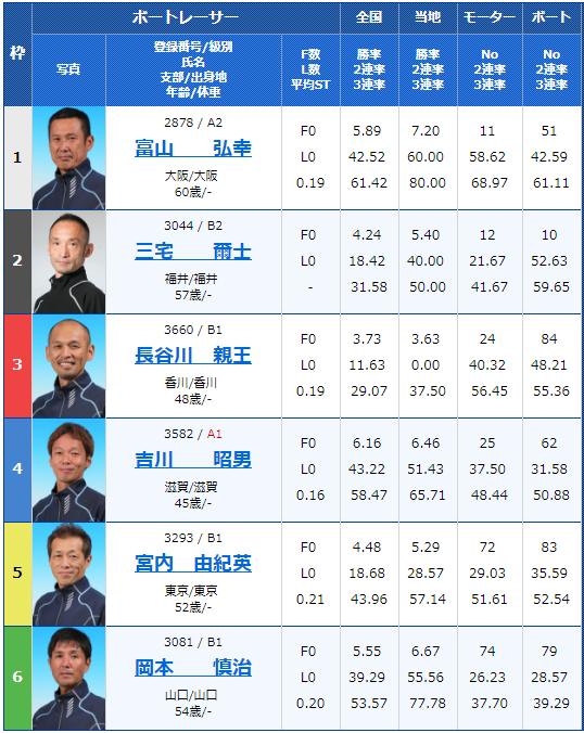 G3住之江王冠競走初日8Rの出走表