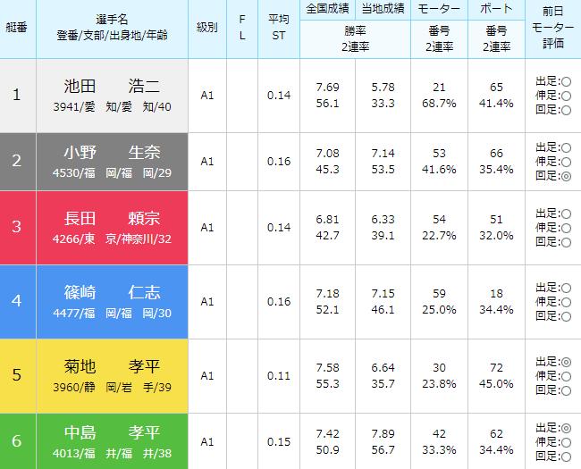 徳山SG第28回グランドチャンピオン3日目10Rの出走表