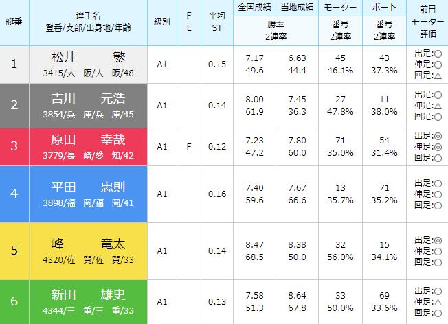 徳山SG第28回グランドチャンピオン3日目11Rの出走表