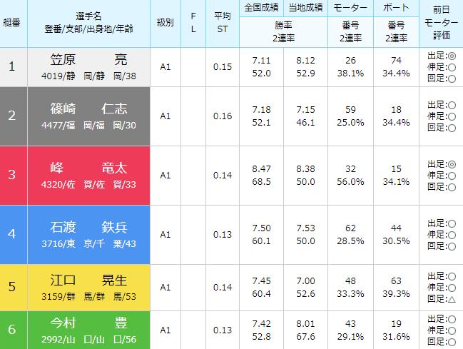 徳山SG第28回グランドチャンピオン3日目6Rの出走表