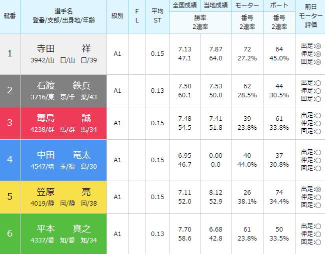 徳山SG第28回グランドチャンピオン4日目11Rの出走表