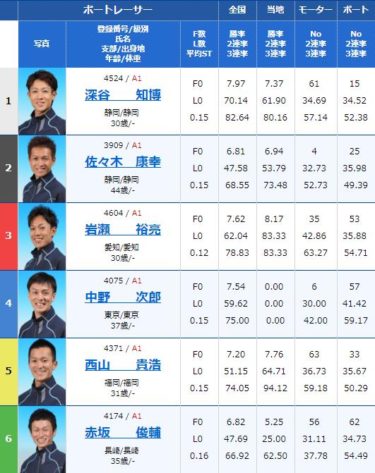 浜名湖G3 SUZUKIスピードカップ初日12Rの出走表