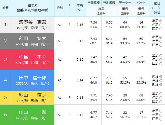 徳山SG第28回グランドチャンピオン4日目5Rの出走表