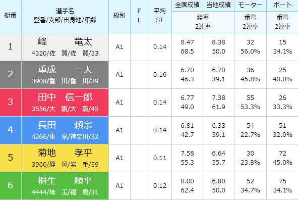徳山SG第28回グランドチャンピオン5日目10Rの出走表