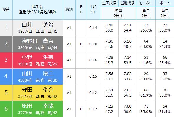 徳山SG第28回グランドチャンピオン5日目11Rの出走表