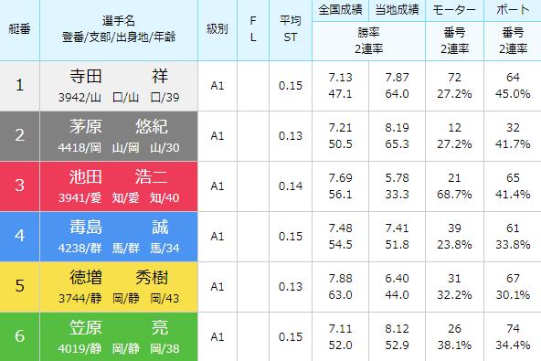 徳山SG第28回グランドチャンピオン5日目12Rの出走表