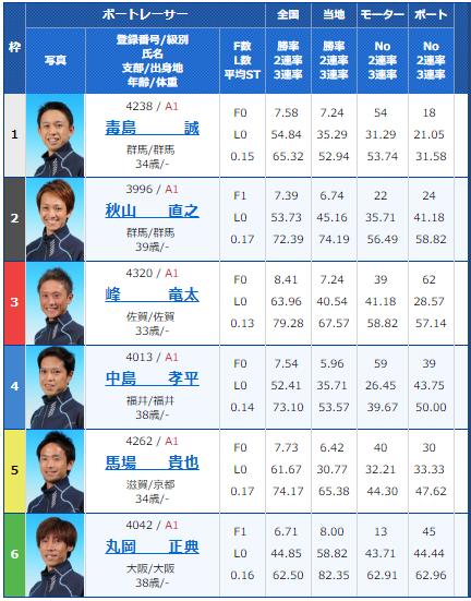 SG若松オーシャンカップ4日目11Rの出走表