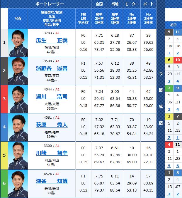 三国G2モーターボート大賞 2日目12Rの出走表