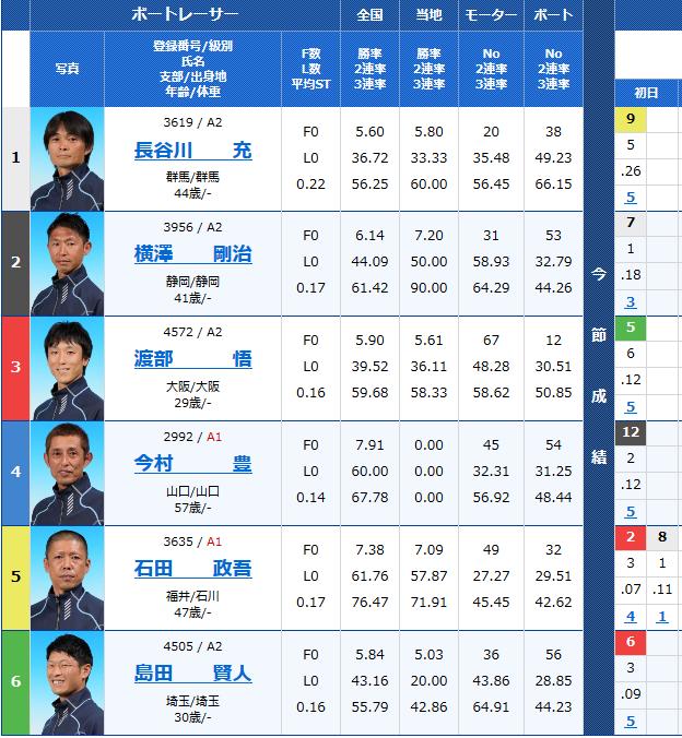 三国G2モーターボート大賞 2日目5Rの出走表