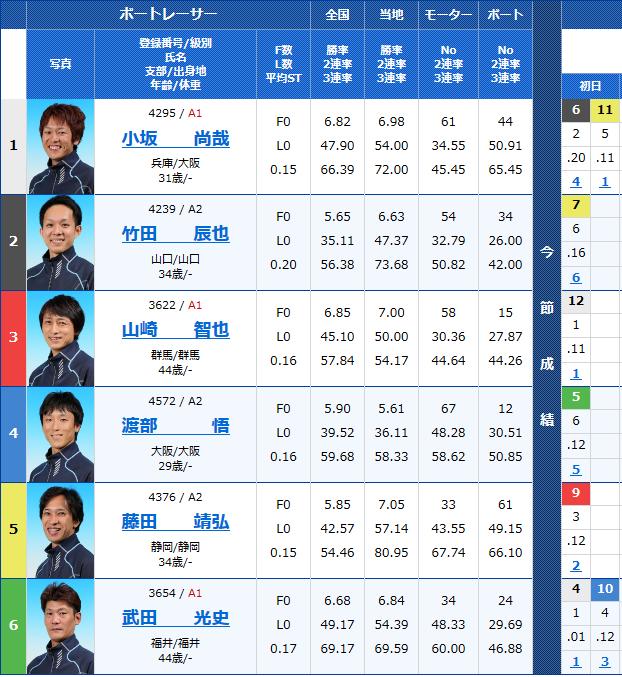 三国G2モーターボート大賞 2日目9Rの出走表