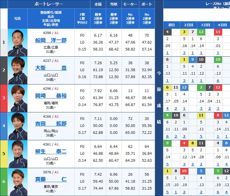 平和島トーキョー・ベイカップ5日目 10Rの出走表