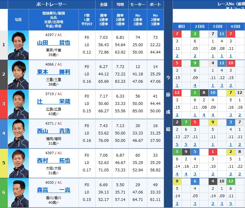 平和島トーキョー・ベイカップ5日目 11Rの出走表