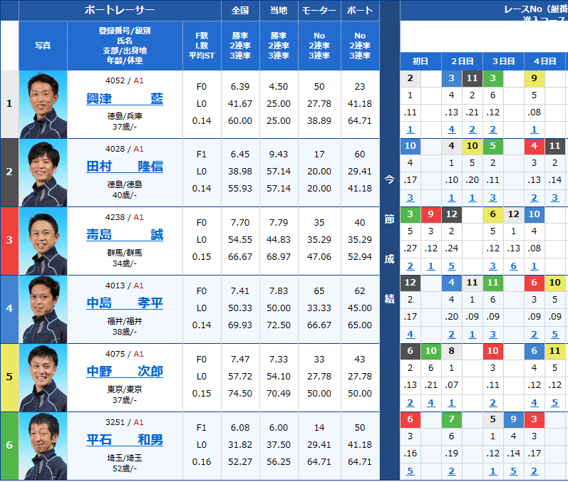 平和島トーキョー・ベイカップ5日目 12Rの出走表