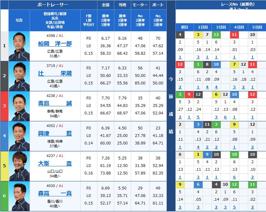平和島トーキョー・ベイカップ最終日 12Rの出走表